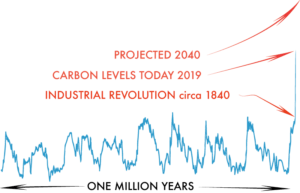 CARBON DIOXIDE OVER TIME